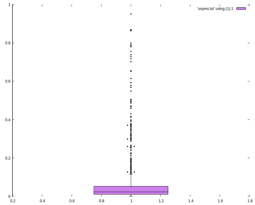 A plot of the amount of sharing of dynamic libraries on my machine